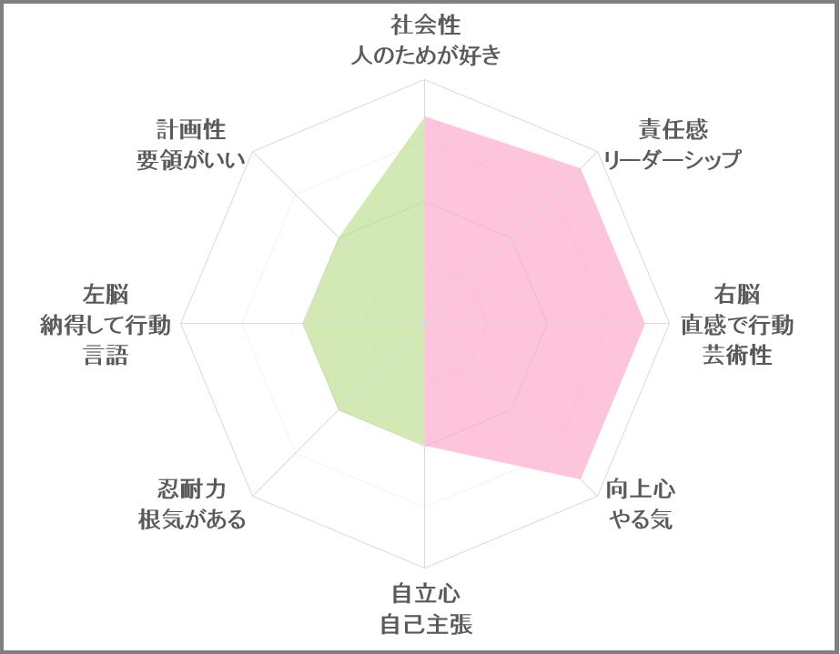 日本カラキャラ性格診断協会 カラキャラ診断結果 子ども用